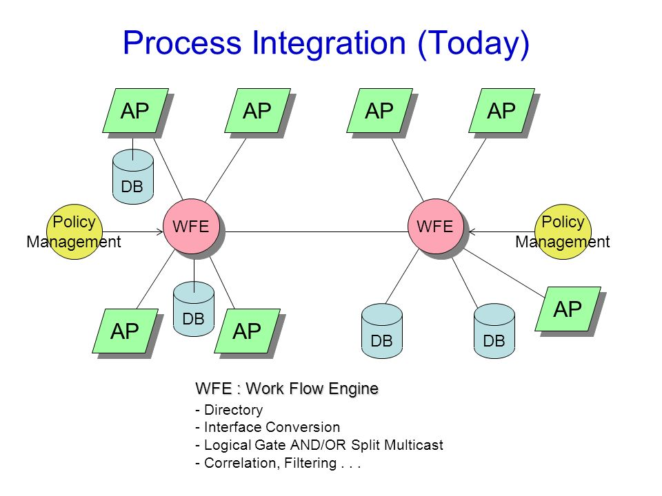 104 Process Integration (Today) DB AP WFE AP WFE DB - Directory - Interface Conversion - Logical Gate AND/OR Split Multicast - Correlation, Filtering.