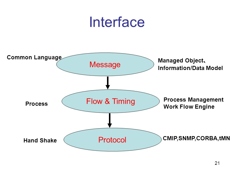 21 Interface Message Flow & Timing Protocol Common Language Hand Shake Process Managed Object Information/Data Model Process Management Work Flow Engi