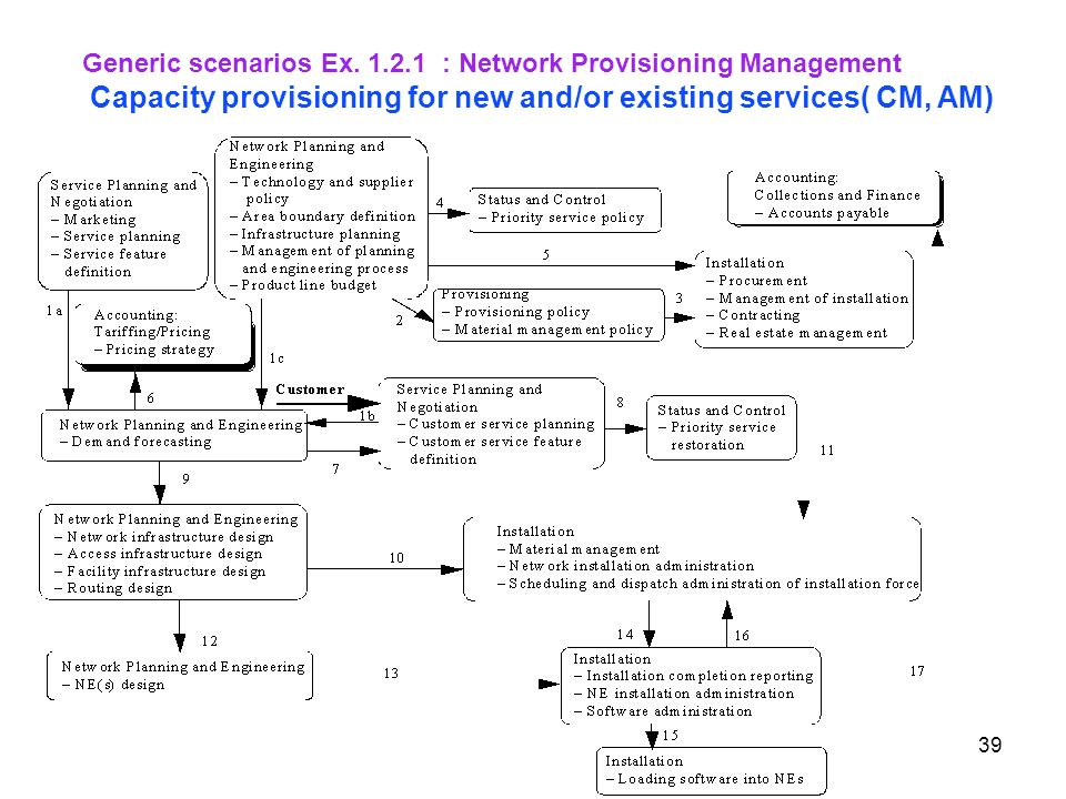 39 Generic scenarios Ex. 1.2.1 : Network Provisioning Management Capacity provisioning for new and/or existing services( CM, AM)