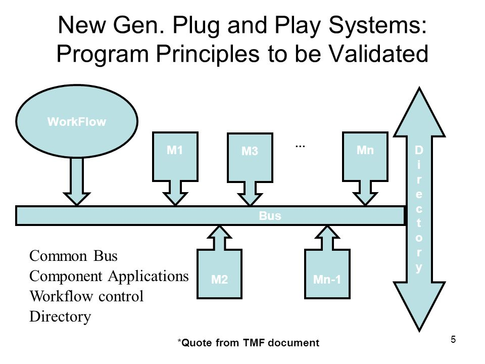 5 New Gen. Plug and Play Systems: Program Principles to be Validated DirectoryDirectory M1 M3 Mn M2Mn-1... WorkFlow Bus Common Bus Component Applicati