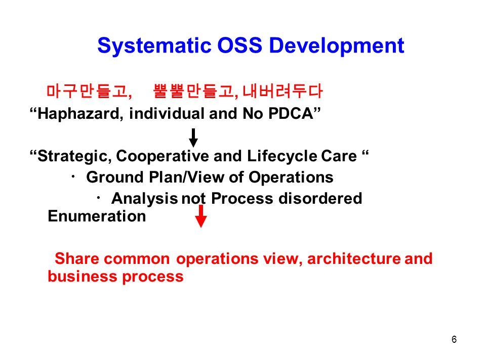77 Operations Process View NTT 1991 6