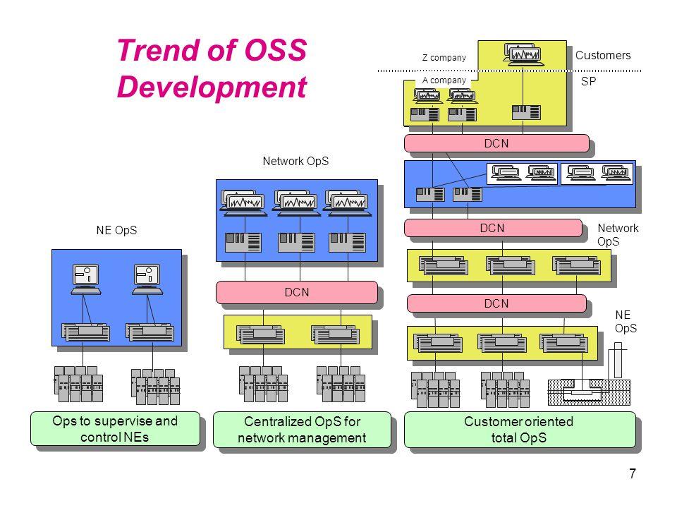98 NM OS System Integration NE MDF EM OS NE EM OS NE EM OS NE EM OS MD SNMP CMISE Proprietary Standard NM/EM Interface CORBA/IDL OS:Operations System MDF:Mediation Device Function