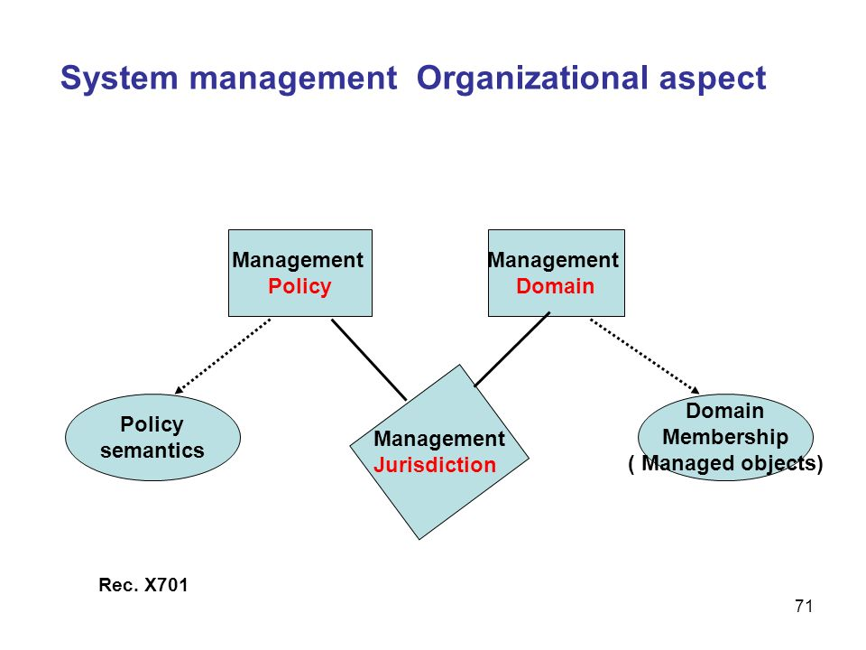 71 System management Organizational aspect Management Policy Management Domain Policy semantics Domain Membership ( Managed objects) Management Jurisd