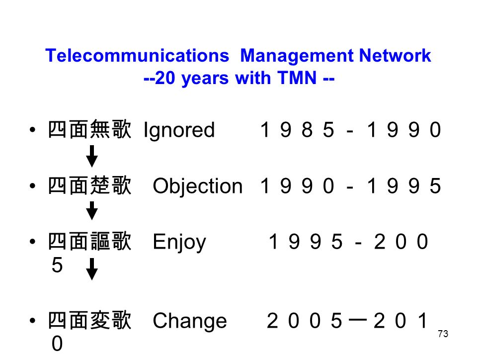 73 Telecommunications Management Network --20 years with TMN -- Ignored Objection Enjoy Change