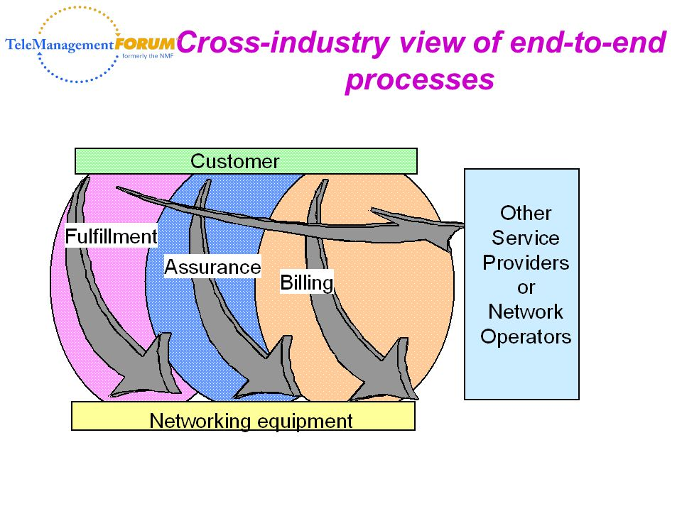 91 Cross-industry view of end-to-end processes