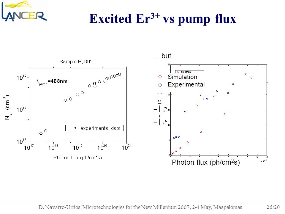 D. Navarro-Urrios, Microtechnologies for the New Millenium 2007, 2-4 May, Maspalomas26/20 Excited Er 3+ vs pump flux Photon flux (ph/cm 2 s) …but Simu