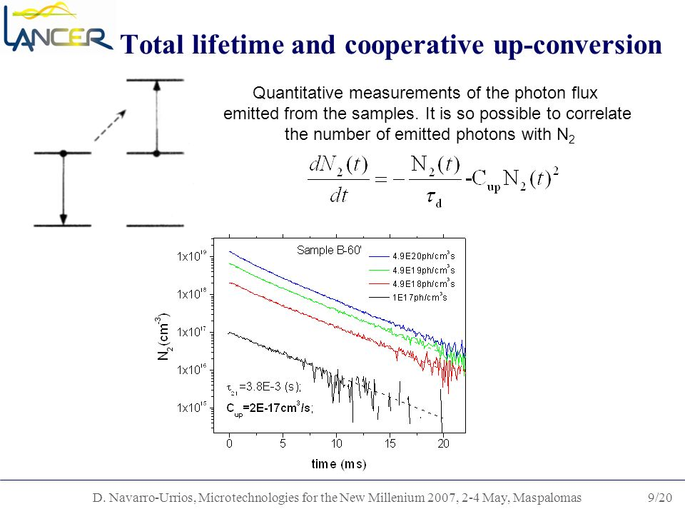 D. Navarro-Urrios, Microtechnologies for the New Millenium 2007, 2-4 May, Maspalomas9/20 Total lifetime and cooperative up-conversion Quantitative mea