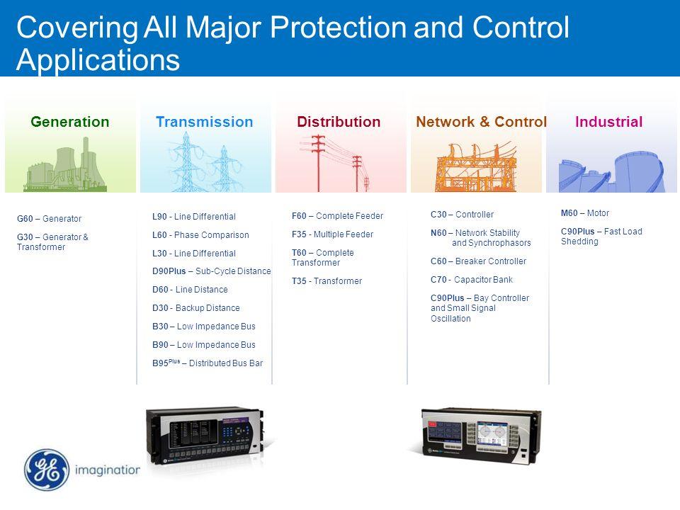 GenerationTransmissionDistributionIndustrialNetwork & Control G60 – Generator G30 – Generator & Transformer L90 - Line Differential L60 - Phase Compar