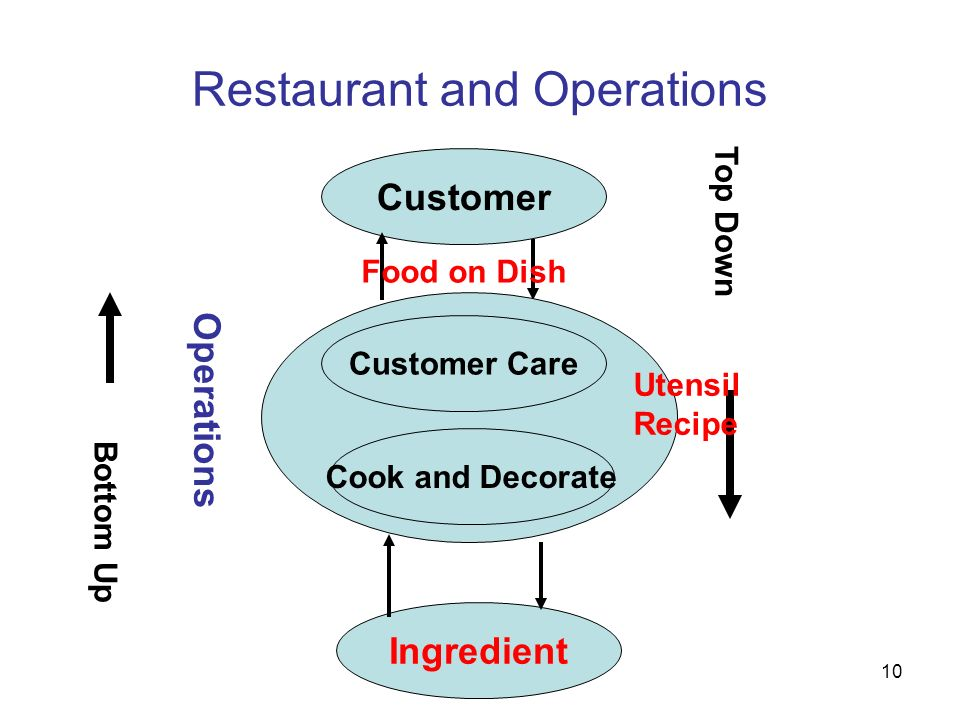 10 Restaurant and Operations Customer Ingredient Bottom Up Top Down Customer Care Cook and Decorate Operations Food on Dish Utensil Recipe
