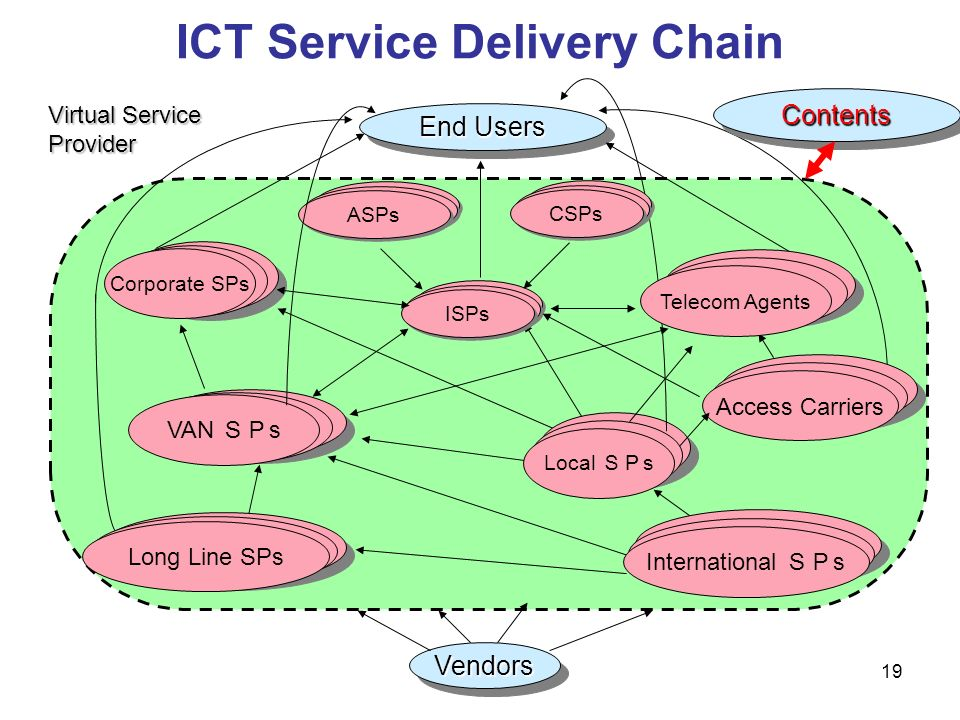 19 ICT Service Delivery Chain End Users VendorsVendors LAN Corporate SPs VAN VAN s Long Line SPs International s Access Carriers Local s Virtual Servi