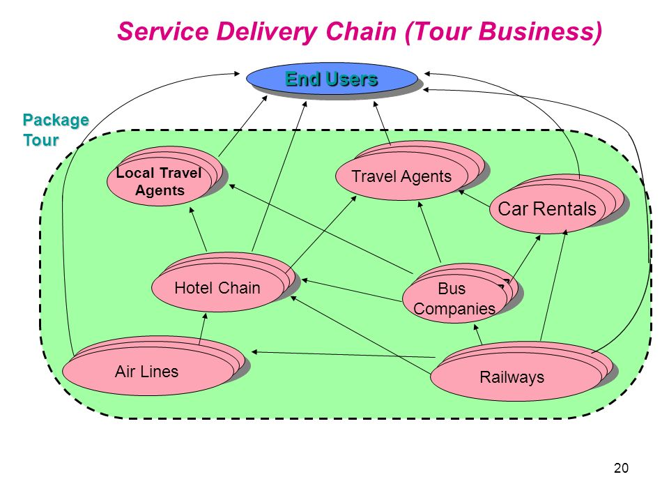 20 Service Delivery Chain (Tour Business) LAN End Users LAN VAN WAN Local Travel Agents VAN Hotel Chain Air Lines Railways Car Rentals WAN Travel Agen