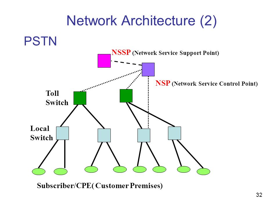 32 Network Architecture (2) PSTN Toll Switch Local Switch Subscriber/CPE( Customer Premises) NSP (Network Service Control Point) NSSP (Network Service