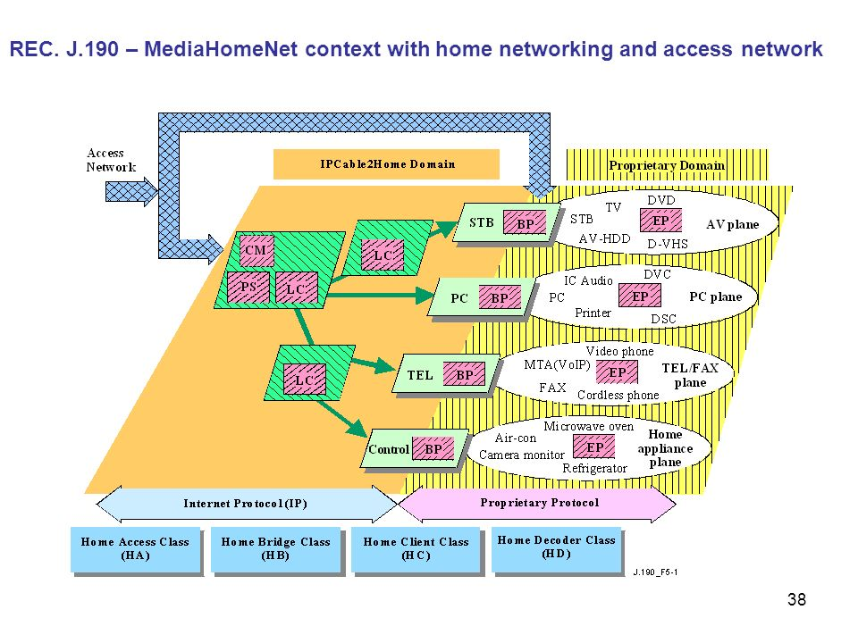 38 REC. J.190 – MediaHomeNet context with home networking and access network