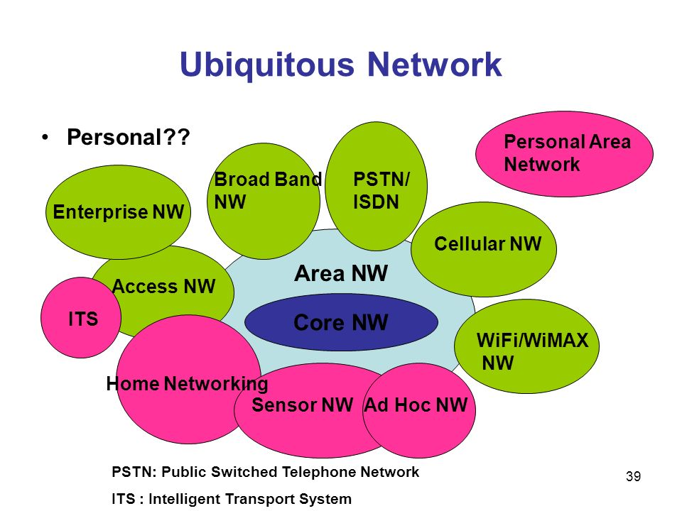 39 Ubiquitous Network Personal?? Core NW Area NW Cellular NW WiFi/WiMAX NW Access NW Enterprise NW Ad Hoc NWSensor NW Home Networking Broad Band NW PS