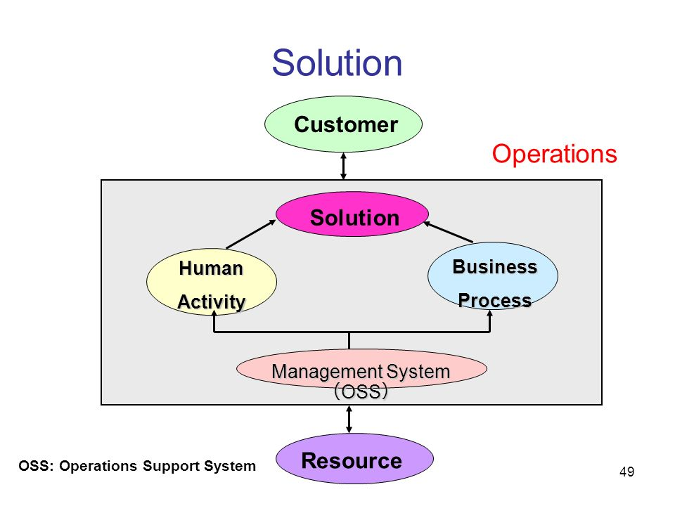 49 Solution Customer Resource Solution HumanActivity BusinessProcess Management System OSS Management System OSS Operations OSS: Operations Support Sy