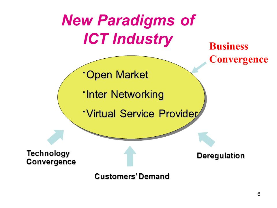 6 New Paradigms of ICT Industry · Open Market · Inter Networking · Virtual Service Provider Deregulation Customers Demand Technology Convergence Busin