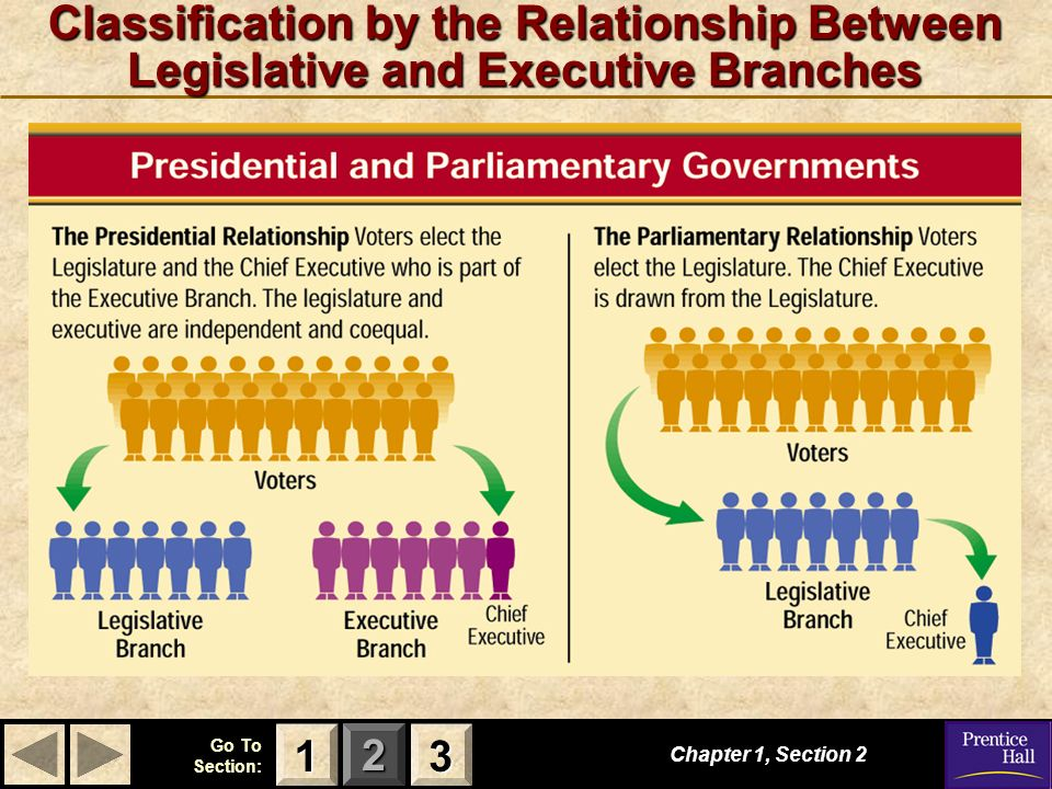 123 Go To Section: Classification by the Relationship Between Legislative and Executive Branches Chapter 1, Section 2 3333 1111