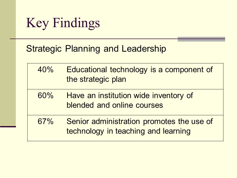 Key Findings Strategic Planning and Leadership 40%Educational technology is a component of the strategic plan 60%Have an institution wide inventory of blended and online courses 67%Senior administration promotes the use of technology in teaching and learning