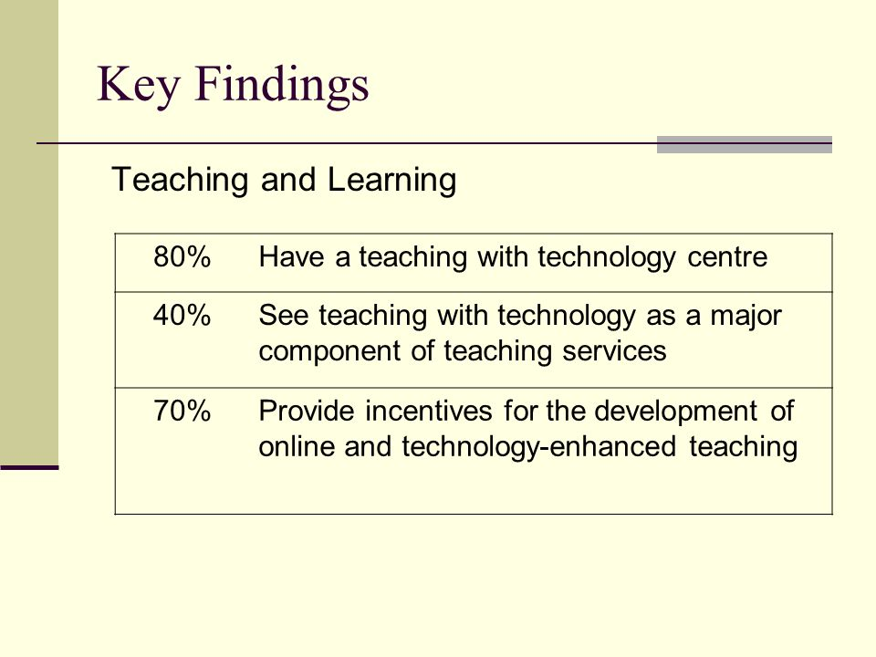 Key Findings Teaching and Learning 80%Have a teaching with technology centre 40%See teaching with technology as a major component of teaching services 70%Provide incentives for the development of online and technology-enhanced teaching