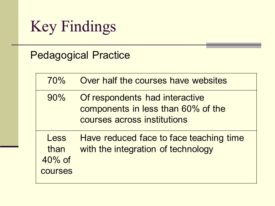 Key Findings Pedagogical Practice 70%Over half the courses have websites 90%Of respondents had interactive components in less than 60% of the courses across institutions Less than 40% of courses Have reduced face to face teaching time with the integration of technology