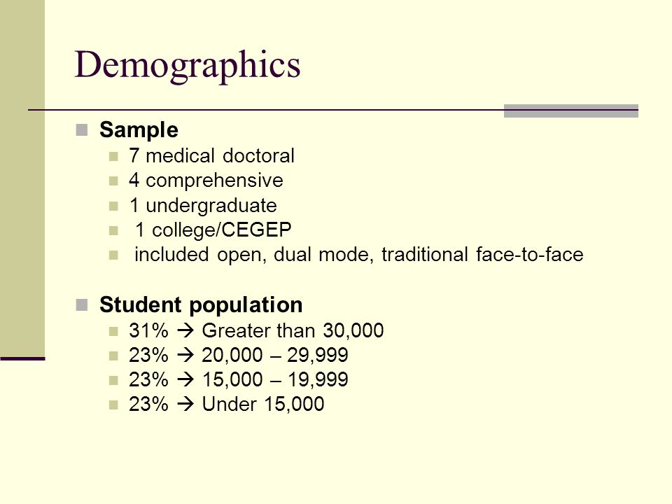Demographics Sample 7 medical doctoral 4 comprehensive 1 undergraduate 1 college/CEGEP included open, dual mode, traditional face-to-face Student population 31% Greater than 30,000 23% 20,000 – 29,999 23% 15,000 – 19,999 23% Under 15,000
