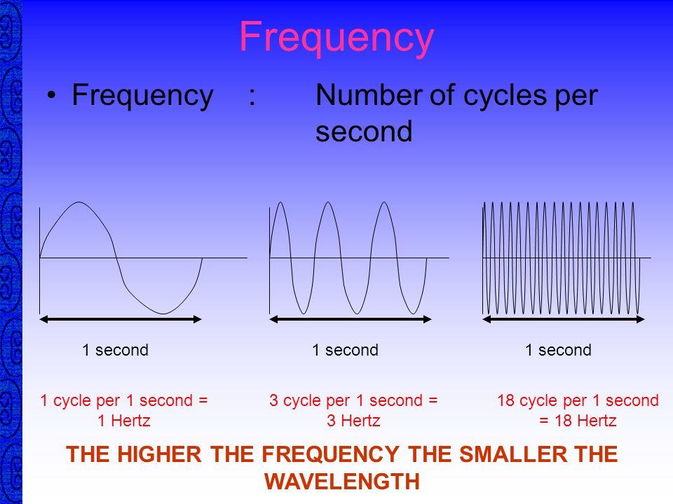 Acoustic Spectrum 0 10 100 1K 10K 100K 1M 10M 100m Sonic / Audible Human 16Hz - 20kHz Ultrasonic > 20kHz = 20,000Hz Ultrasonic Testing 0.5MHz - 50MHz