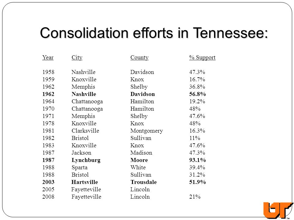 Consolidation efforts in Tennessee: YearCityCounty% Support 1958NashvilleDavidson47.3% 1959KnoxvilleKnox16.7% 1962MemphisShelby36.8% 1962 NashvilleDav