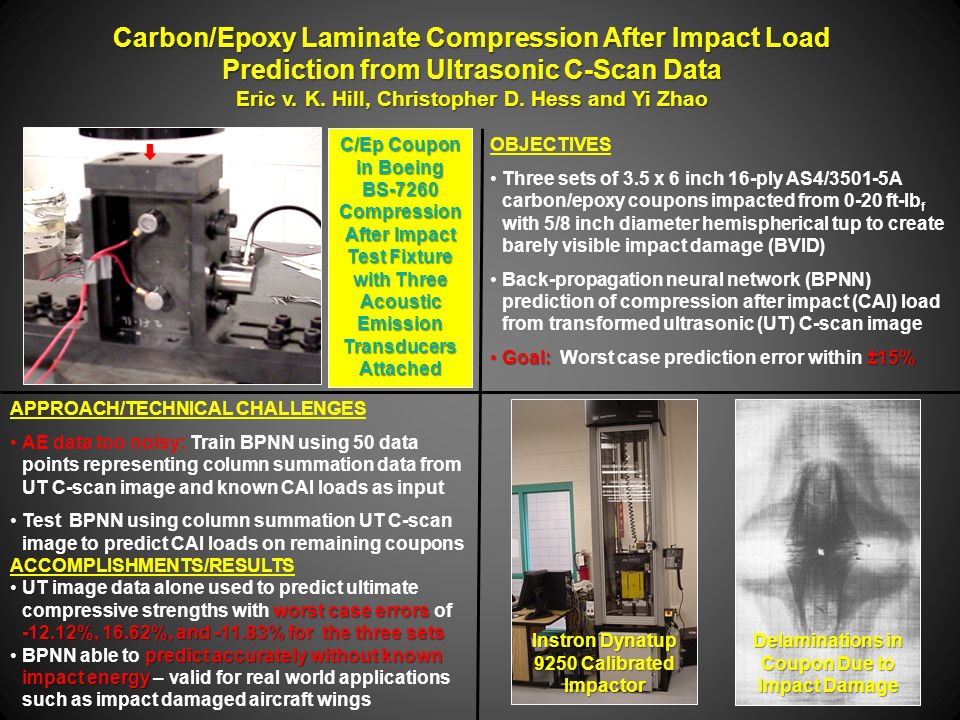 Carbon/Epoxy Laminate Compression After Impact Load Prediction from Ultrasonic C-Scan Data Eric v.