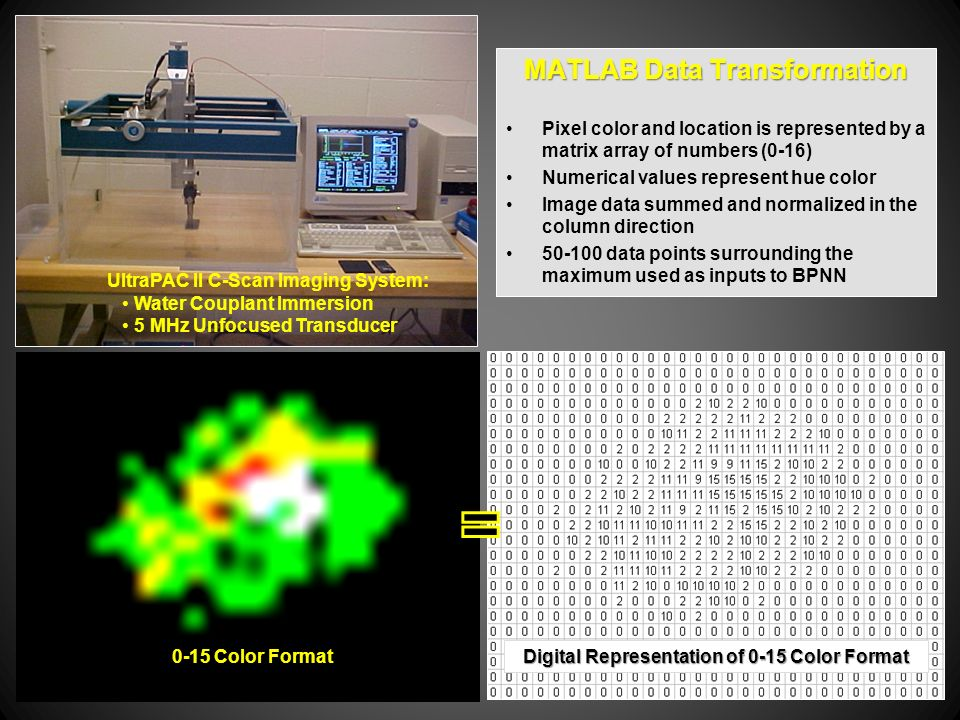 MATLAB Data Transformation Pixel color and location is represented by a matrix array of numbers (0-16) Numerical values represent hue color Image data summed and normalized in the column direction data points surrounding the maximum used as inputs to BPNN UltraPAC II C-Scan Imaging System: Water Couplant Immersion 5 MHz Unfocused Transducer 16 Color Format 0-15 Color Format Digital Representation of 0-15 Color Format