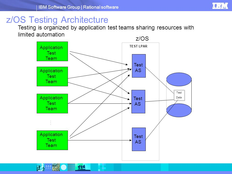 IBM Software Group | Rational software z/OS Test AS Test AS Test AS Application Test Team Application Test Team Application Test Team … z/OS Testing A