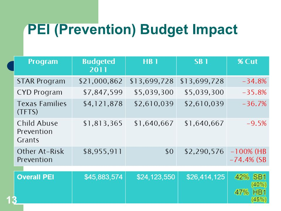 PEI (Prevention) Budget Impact ProgramBudgeted 2011 HB 1SB 1% Cut STAR Program$21,000,862$13,699,728 -34.8% CYD Program$7,847,599$5,039,300 -35.8% Texas Families (TFTS) $4,121,878$2,610,039 -36.7% Child Abuse Prevention Grants $1,813,365$1,640,667 -9.5% Other At-Risk Prevention $8,955,911$0$2,290,576-100% (HB -74.4% (SB Overall: PEI Overall PEI$45,883,574$24,123,550$26,414,125 13