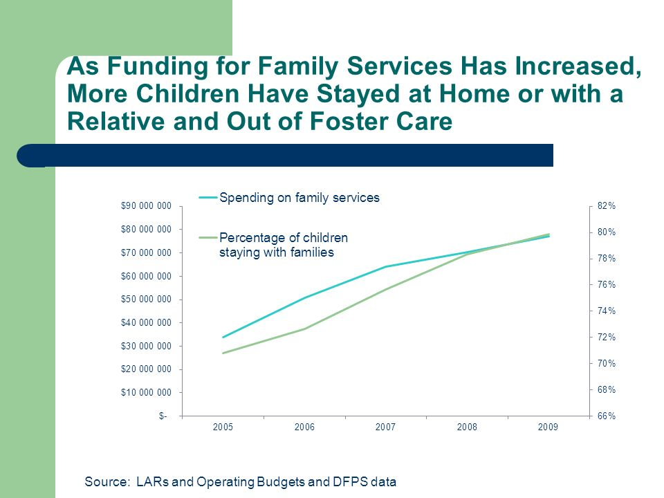 As Funding for Family Services Has Increased, More Children Have Stayed at Home or with a Relative and Out of Foster Care Source: LARs and Operating Budgets and DFPS data