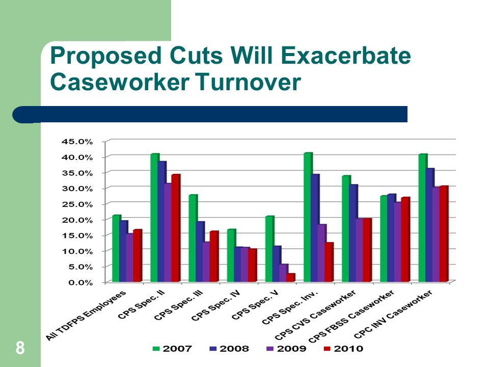 Lack of IT Funding Will Make Caseworkers Job Harder Requested $3.7 million for casework management automated systems HB eliminates funding for operational changes to these systems IT funding supports IMPACT and CLASS programs – Provides more efficiency for caseworkers.