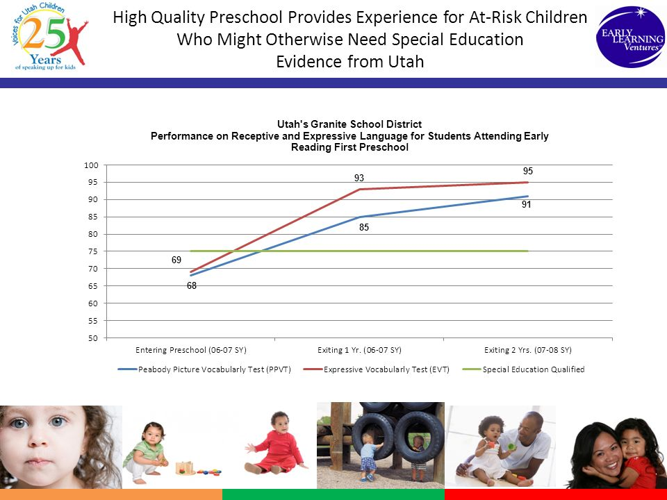 Reduction of Special Education Use Early Childhood Pilot Projects
