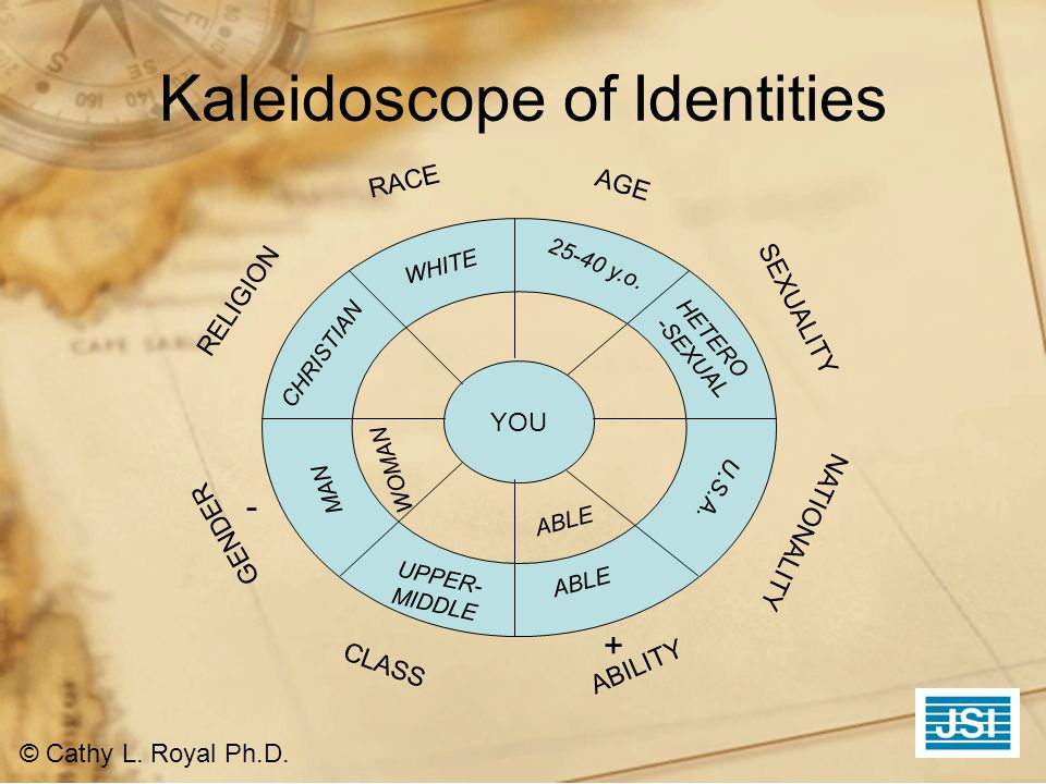 Kaleidoscope of Identities © Cathy L. Royal Ph.D. YOU AGE CLASS GENDER RELIGION NATIONALITY SEXUALITY RACE ABILITY WOMAN MAN WHITE ABLE UPPER- MIDDLE