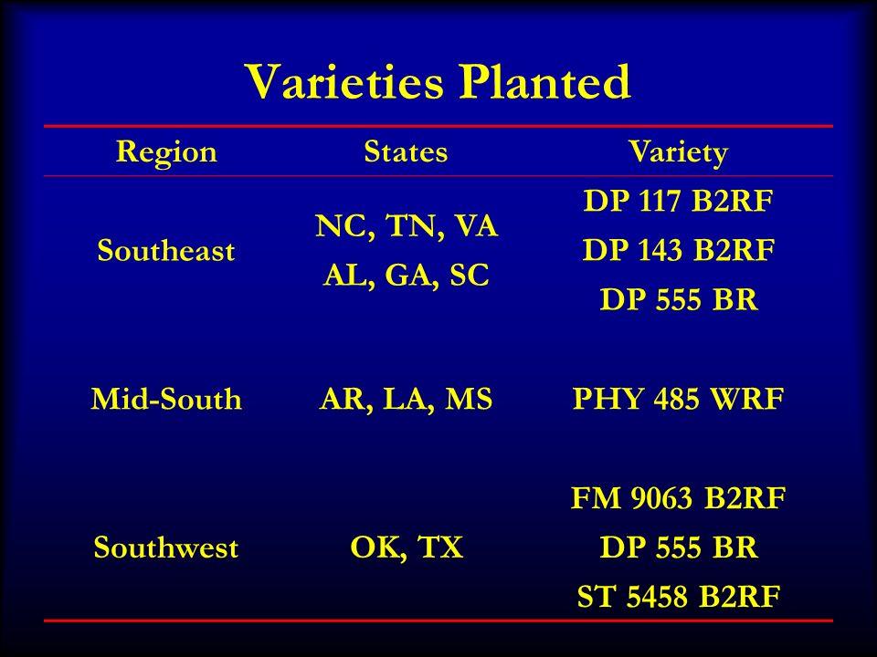 Varieties Planted RegionStatesVariety Southeast NC, TN, VA AL, GA, SC DP 117 B2RF DP 143 B2RF DP 555 BR Mid-SouthAR, LA, MSPHY 485 WRF SouthwestOK, TX