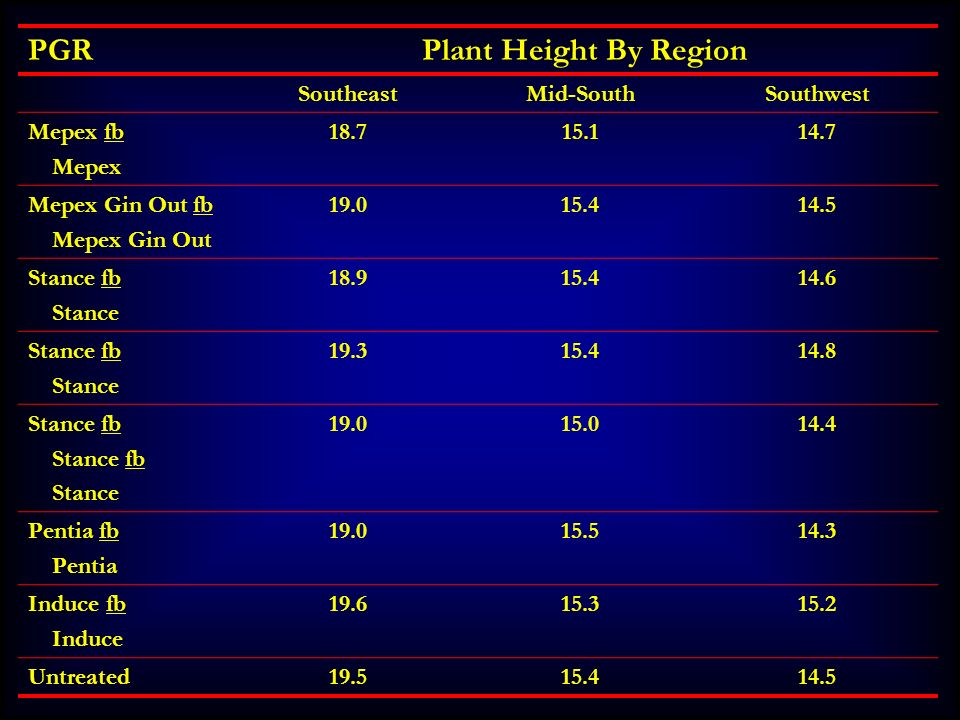 PGRPlant Height By Region SoutheastMid-SouthSouthwest Mepex fb Mepex 18.715.114.7 Mepex Gin Out fb Mepex Gin Out 19.015.414.5 Stance fb Stance 18.915.