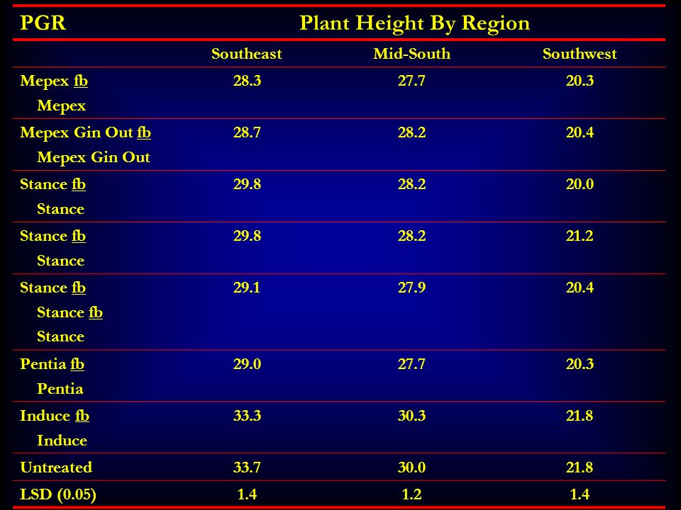 PGRPlant Height By Region SoutheastMid-SouthSouthwest Mepex fb Mepex 28.327.720.3 Mepex Gin Out fb Mepex Gin Out 28.728.220.4 Stance fb Stance 29.828.