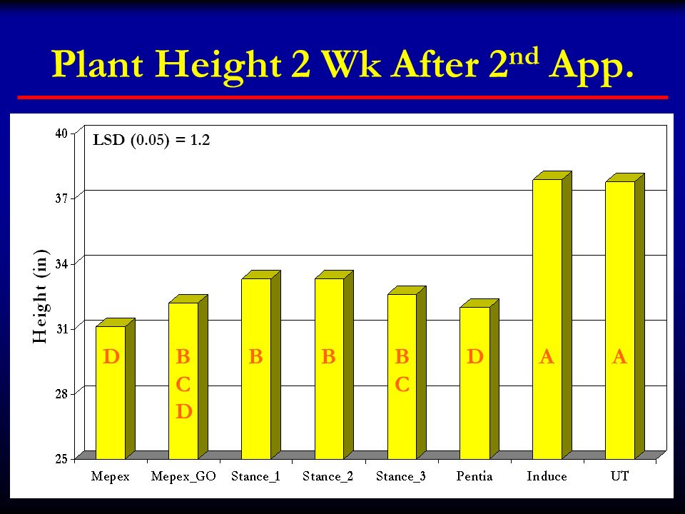 Plant Height 2 Wk After 2 nd App. DBCDBCD BBBCBC DAA LSD (0.05) = 1.2