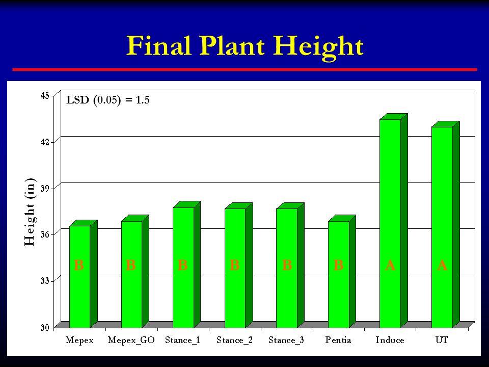 Final Plant Height BBBBBBAA LSD (0.05) = 1.5