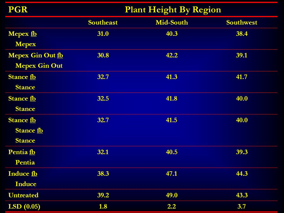 PGRPlant Height By Region SoutheastMid-SouthSouthwest Mepex fb Mepex 31.040.338.4 Mepex Gin Out fb Mepex Gin Out 30.842.239.1 Stance fb Stance 32.741.