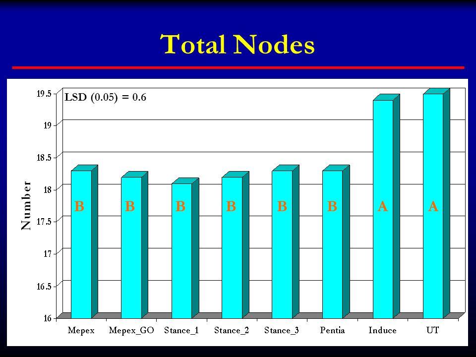 Total Nodes BBBBBBAA LSD (0.05) = 0.6