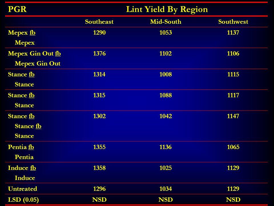 PGRLint Yield By Region SoutheastMid-SouthSouthwest Mepex fb Mepex 129010531137 Mepex Gin Out fb Mepex Gin Out 137611021106 Stance fb Stance 131410081