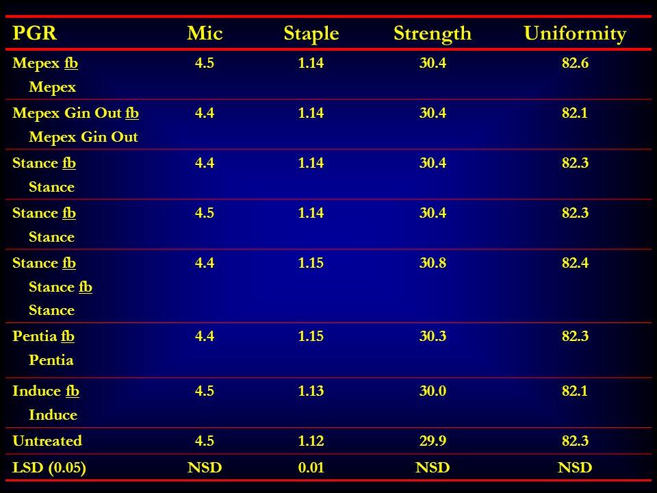 PGRMicStapleStrengthUniformity Mepex fb Mepex 4.51.1430.482.6 Mepex Gin Out fb Mepex Gin Out 4.41.1430.482.1 Stance fb Stance 4.41.1430.482.3 Stance f