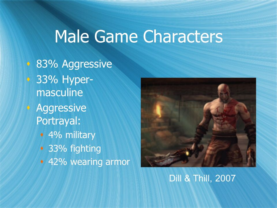 Male Game Characters 83% Aggressive 33% Hyper- masculine Aggressive Portrayal: 4% military 33% fighting 42% wearing armor 83% Aggressive 33% Hyper- ma