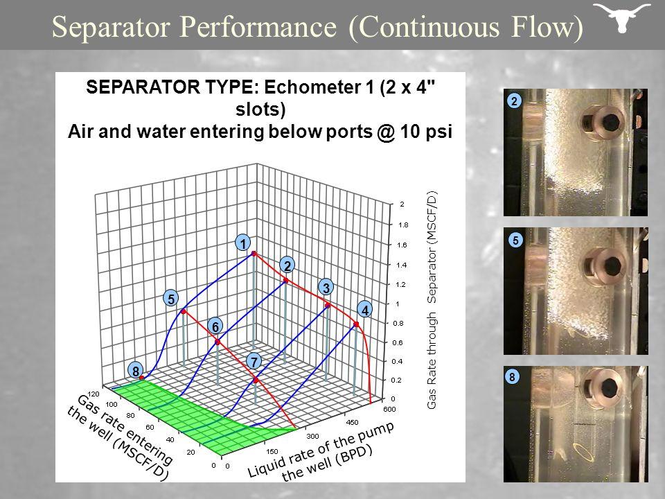 Liquid rate of the pump the well (BPD) Gas rate entering the well (MSCF/D) Gas Rate through Separator (MSCF/D) 1 2 3 4 5 6 7 8 SEPARATOR TYPE: Echomet