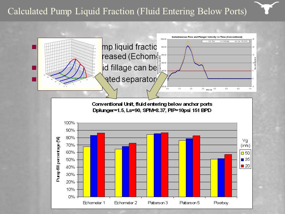 Calculated Pump Liquid Fraction (Fluid Entering Below Ports) A reduction in pump liquid fraction was found when dip tube diameter was increased (Echom