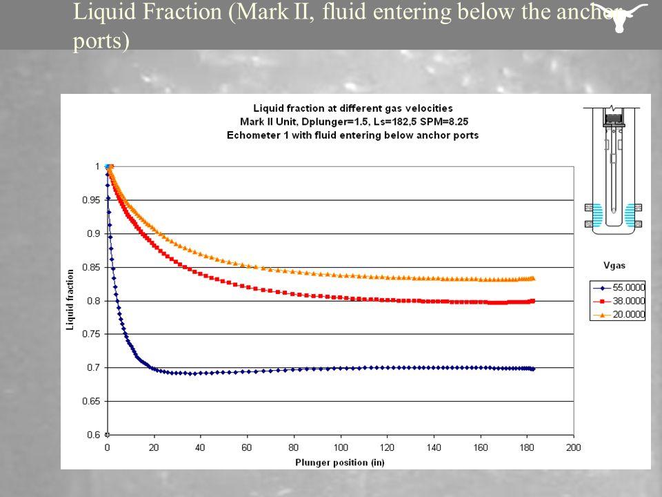 Liquid Fraction (Mark II, fluid entering below the anchor ports)
