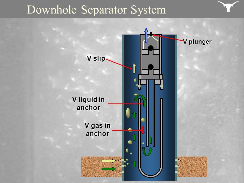 V liquid in anchor V plunger V slip V gas in anchor Downhole Separator System