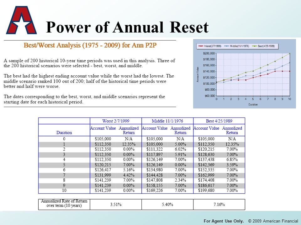 For Agent Use Only. © 2009 American Financial Power of Annual Reset
